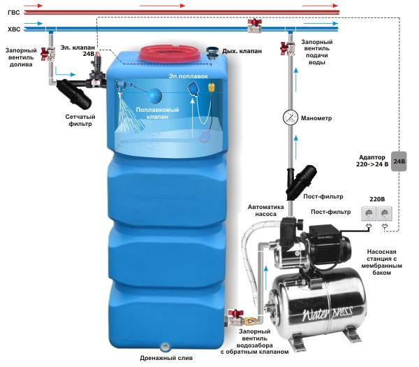 Схема подключения резервуара для воды автономное водоснабжение