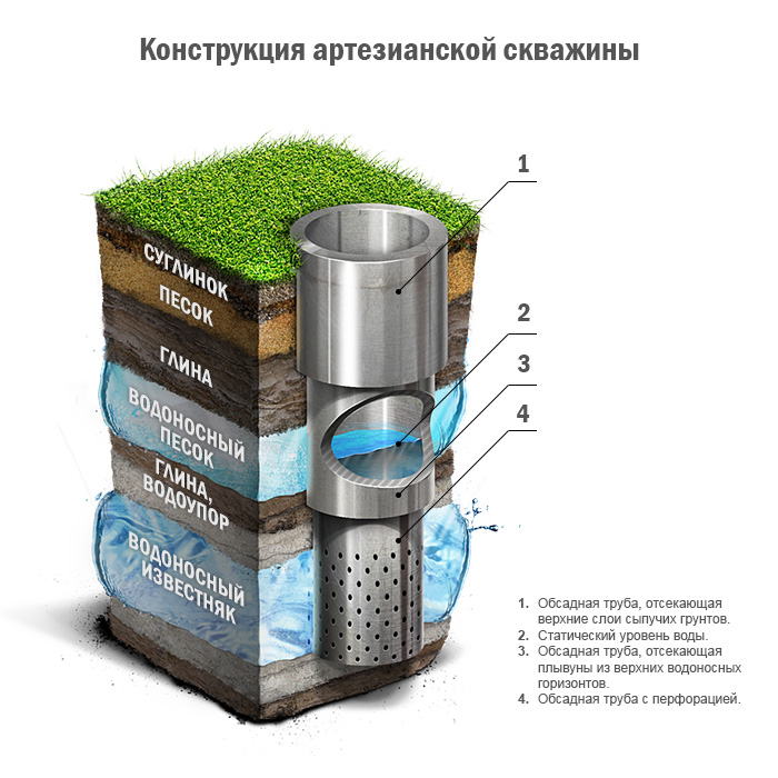 Конструкция артезианского источника водоснабжения
